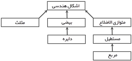../_images/l05-Inheritance-Hierarchy-Sample.png