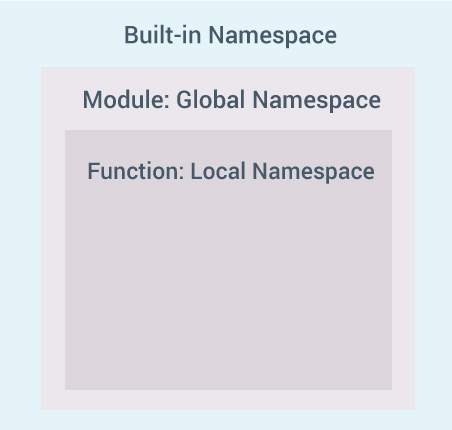 ../_images/nested-namespaces-python.jpg